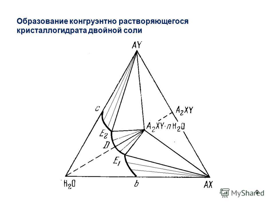 99 Образование конгруэнтно растворяющегося кристаллогидрата двойной соли