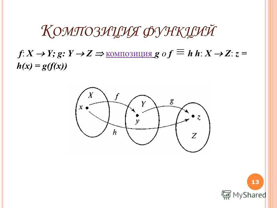 К ОМПОЗИЦИЯ ФУНКЦИЙ f: X Y; g: Y Z композиция g o f h h: X Z: z = h(x) = g(f(x)) 13