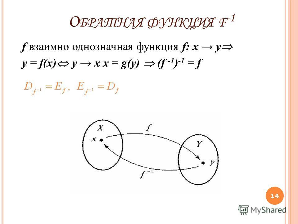 О БРАТНАЯ ФУНКЦИЯ F -1 f взаимно однозначная функция f: x y y = f(x) y x x = g(y) (f -1 ) -1 = f 14