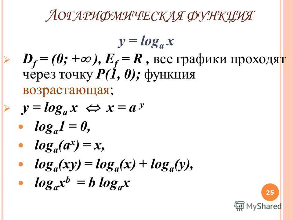 Л ОГАРИФМИЧЕСКАЯ ФУНКЦИЯ y = log a x D f = (0; + ), Е f = R, все графики проходят через точку P(1, 0); функция возрастающая; y = log a x x = a y log a 1 = 0, log a (a x ) = x, log a (xy) = log a (x) + log a (y), log a x b = b log a x 25