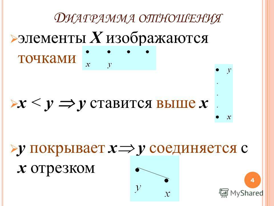 Д ИАГРАММА ОТНОШЕНИЯ элементы X изображаются точками х < у у ставится выше х у покрывает х y соединяется c x отрезком 4