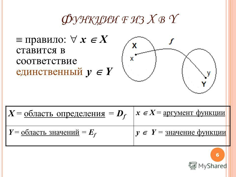 Ф УНКЦИИ F ИЗ X В Y 6 правило: x X ставится в соответствие единственный y Y X = область определения = D f x X = аргумент функции Y = область значений = E f y Y = значение функции