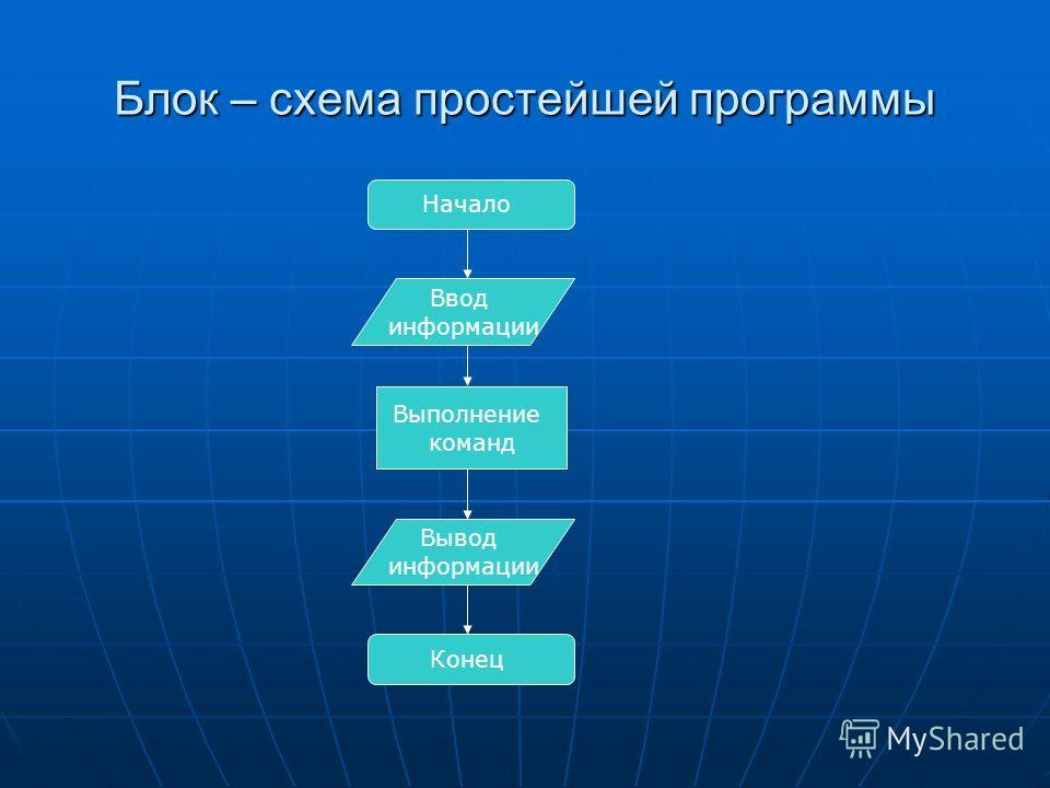 Блок – схема простейшей программы Начало Ввод информации Выполнение команд Вывод информации Конец