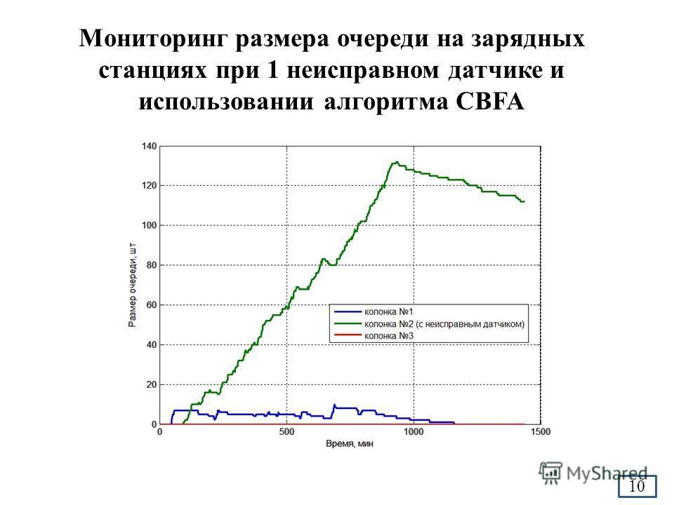 Мониторинг размера очереди на зарядных станциях при 1 неисправном датчике и использовании алгоритма CBFA 10