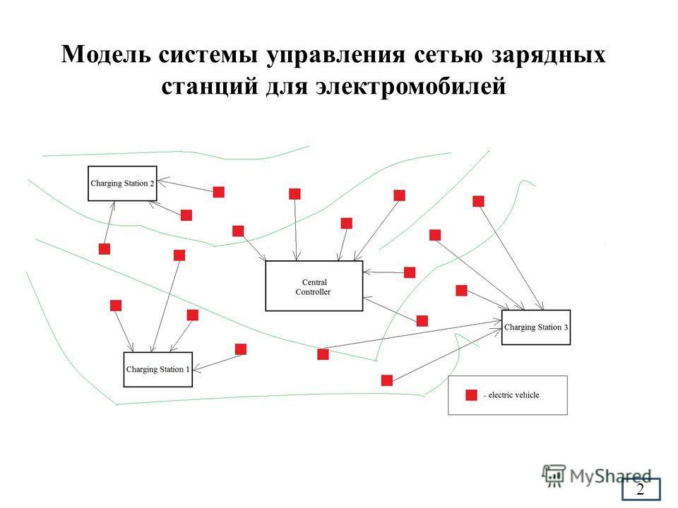 Модель системы управления сетью зарядных станций для электромобилей 2