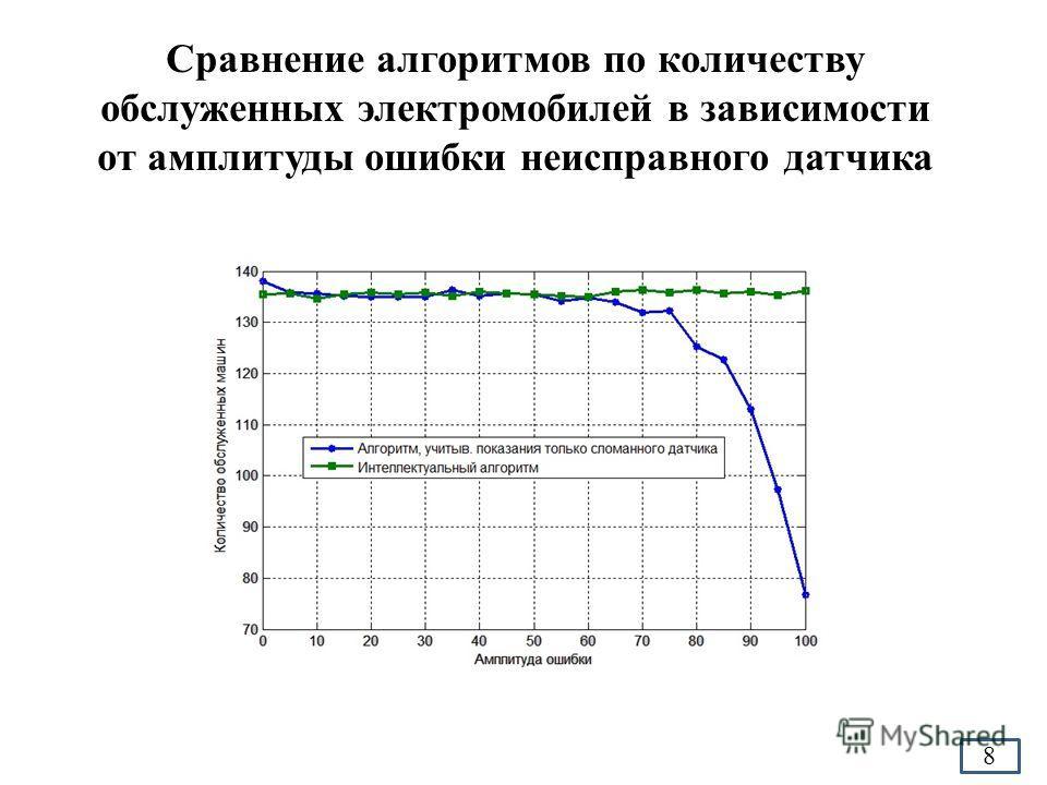 Сравнение алгоритмов по количеству обслуженных электромобилей в зависимости от амплитуды ошибки неисправного датчика 8