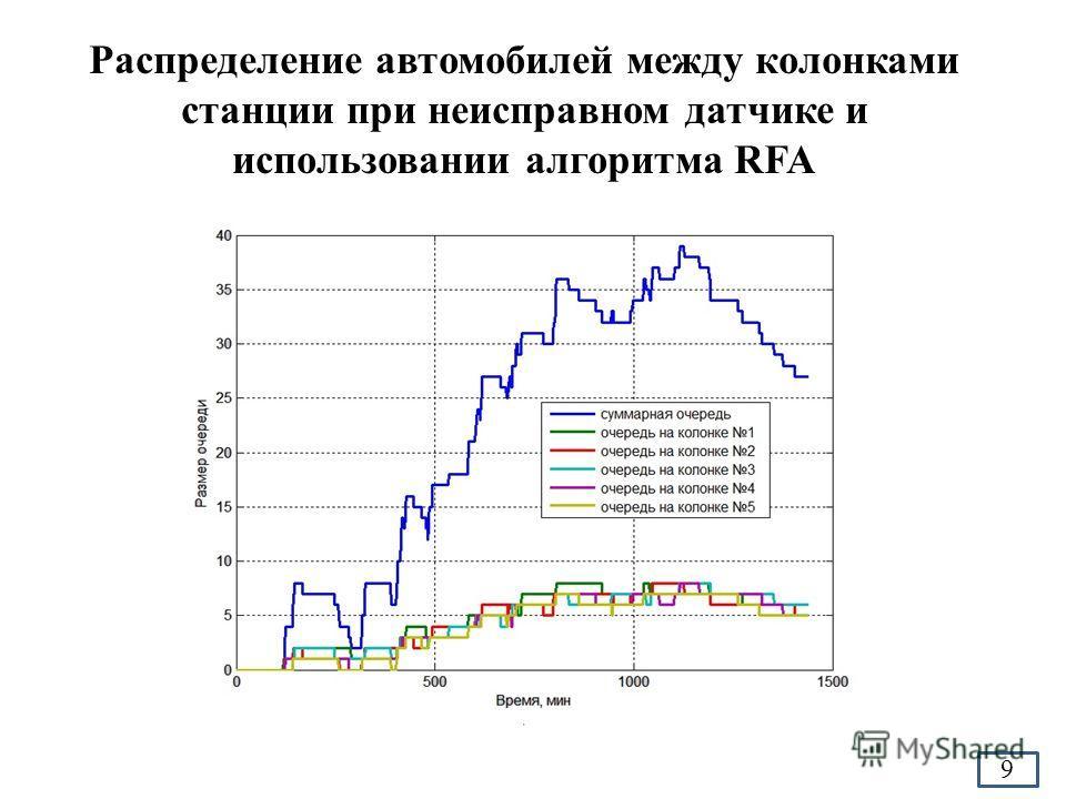 Распределение автомобилей между колонками станции при неисправном датчике и использовании алгоритма RFA 9
