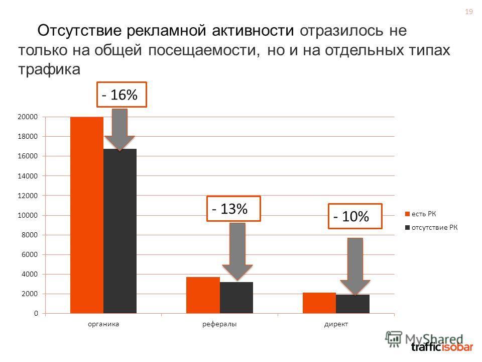 19 Отсутствие рекламной активности отразилось не только на общей посещаемости, но и на отдельных типах трафика - 13% - 16% - 10%