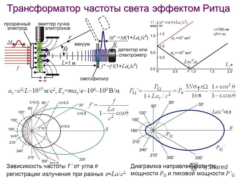 Трансформатор частоты света эффектом Ритца Диаграмма направленности по мощности P и пиковой мощности P Зависимость частоты f от угла регистрации излучения при разных = La/c 2 a c ~c 2 /L~10 17 м/с 2, E c =ma c /e~10 6 –10 9 В/м