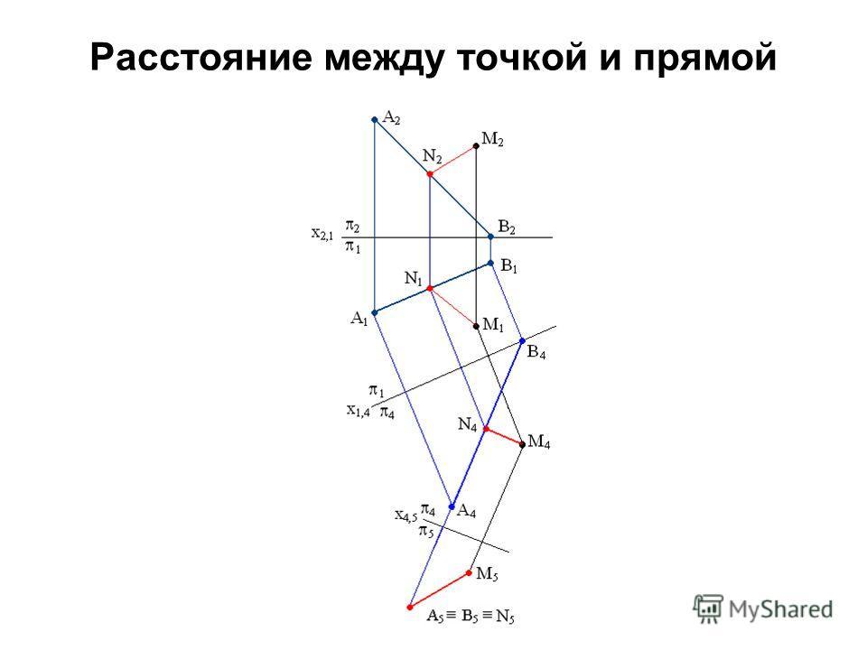 Расстояние между точкой и прямой