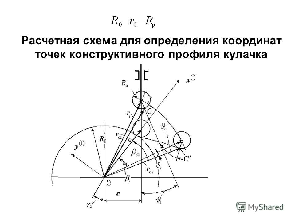 Расчетная схема для определения координат точек конструктивного профиля кулачка