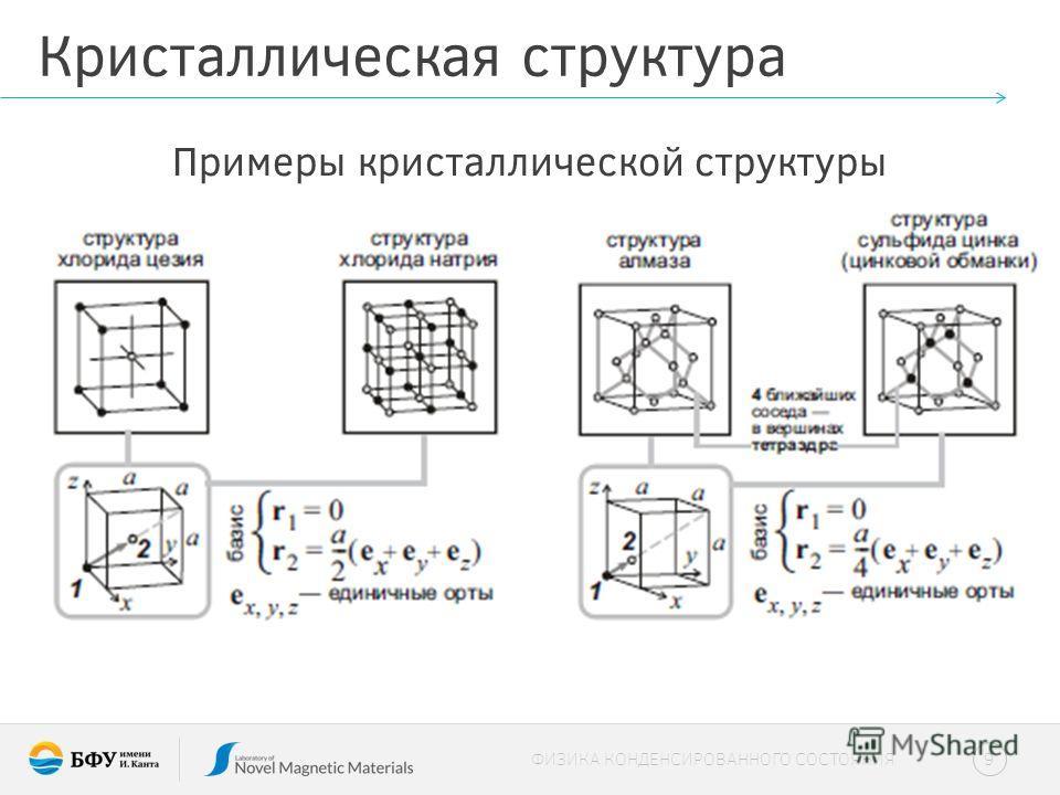 Кристаллическая структура Примеры кристаллической структуры 9 ФИЗИКА КОНДЕНСИРОВАННОГО СОСТОЯНИЯ