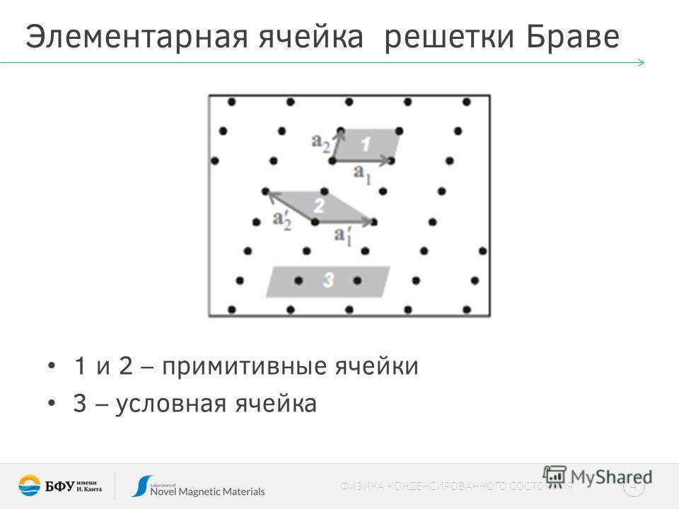 Элементарная ячейка решетки Браве 1 и 2 – примитивные ячейки 3 – условная ячейка 4 ФИЗИКА КОНДЕНСИРОВАННОГО СОСТОЯНИЯ