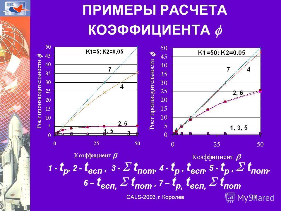 CALS-2003, г. Королев 17 ПРИМЕРЫ РАСЧЕТА КОЭФФИЦИЕНТА 1 - t p, 2 - t всп, 3 - t пот, 4 - t p, t всп, 5 - t p, t пот, 6 – t всп, t пот, 7 – t p, t всп, t пот