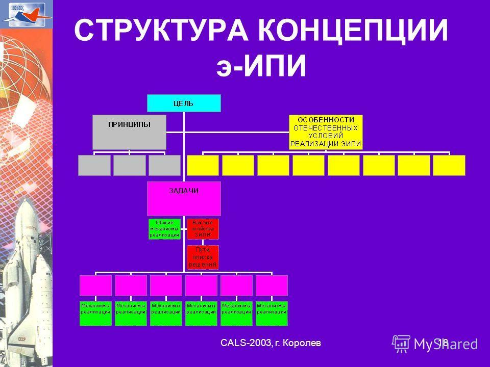 CALS-2003, г. Королев 18 СТРУКТУРА КОНЦЕПЦИИ э-ИПИ