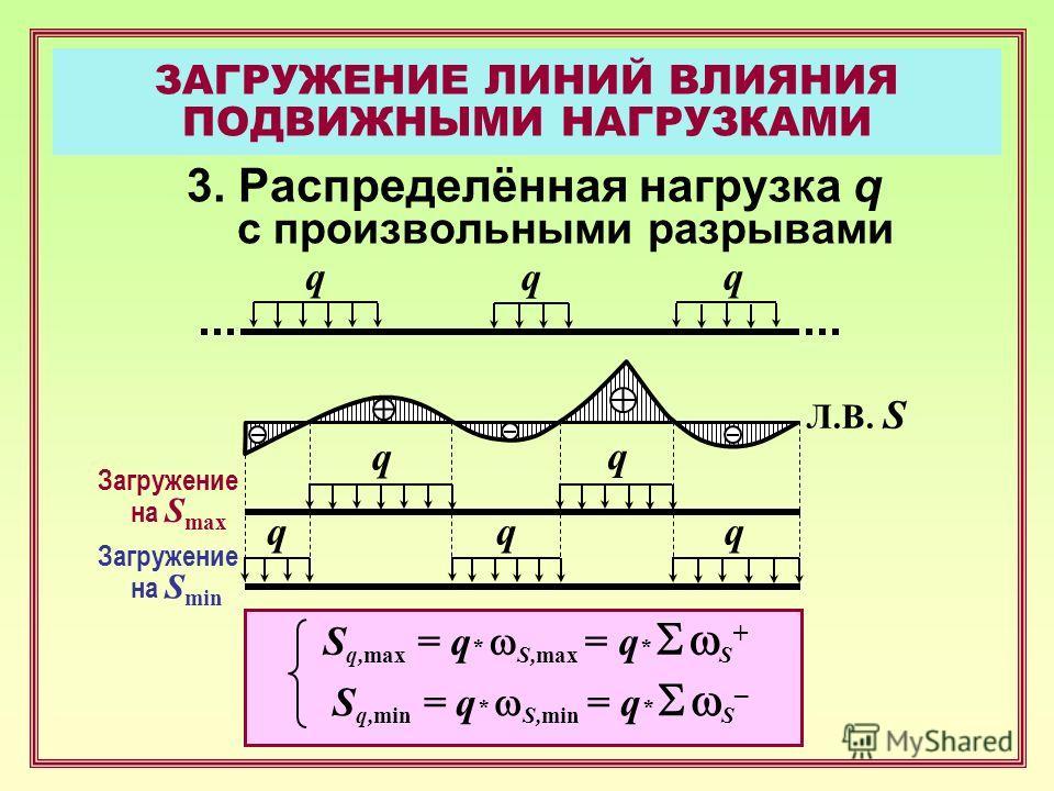 3. Распределённая нагрузка q с произвольными разрывами q S q,max = q * S,max = q * S + S q,min = q * S,min = q * S – q q Л.В. S q q qqq Загружение на S max Загружение на S min