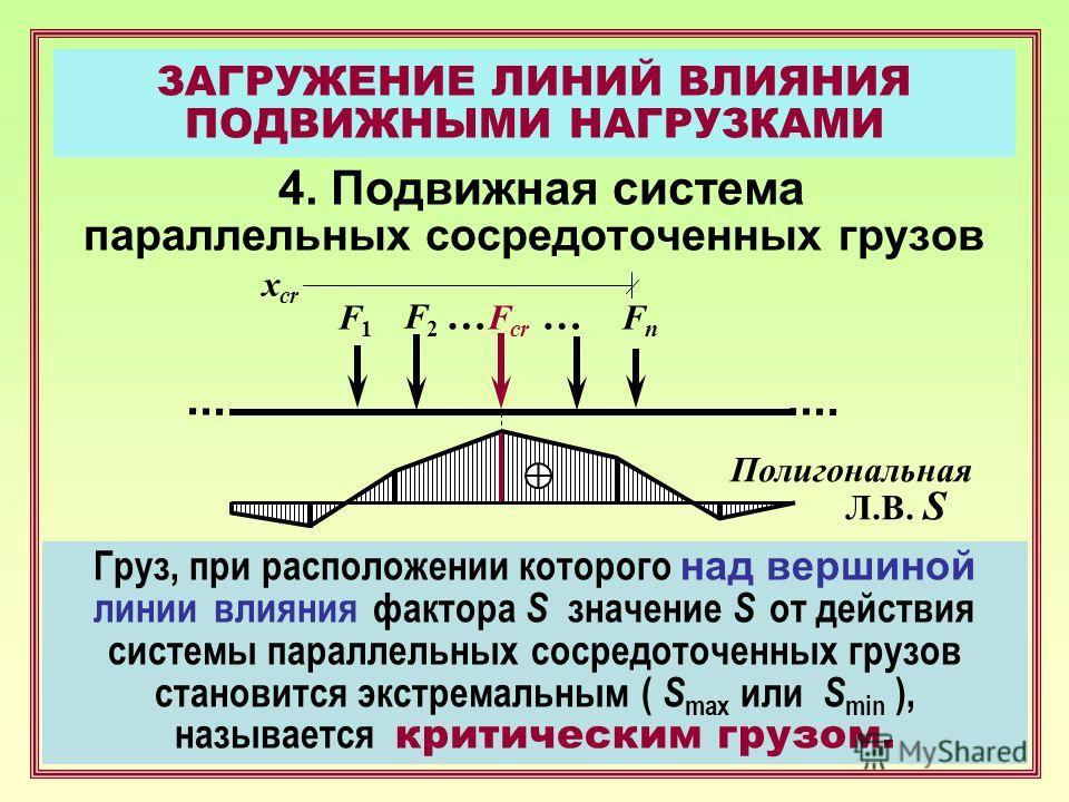 ЗАГРУЖЕНИЕ ЛИНИЙ ВЛИЯНИЯ ПОДВИЖНЫМИ НАГРУЗКАМИ 4. Подвижная система параллельных сосредоточенных грузов Полигональная Л.В. S F1F1 F2F2 … FnFn x cr … F cr Груз, при расположении которого н ад вершиной линии влияния фактора S значение S от действия сис