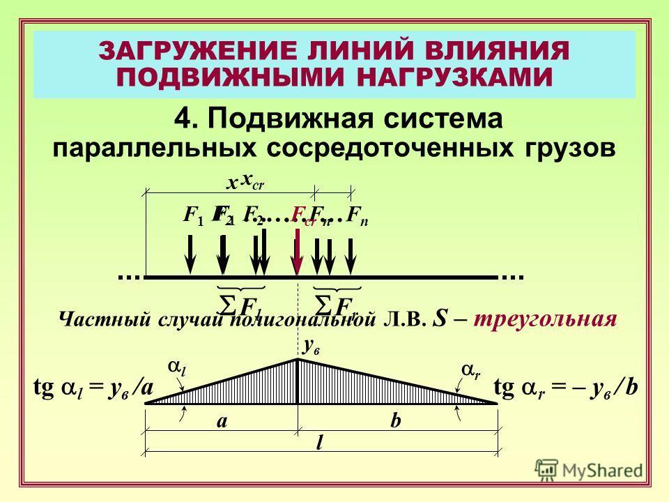 ЗАГРУЖЕНИЕ ЛИНИЙ ВЛИЯНИЯ ПОДВИЖНЫМИ НАГРУЗКАМИ 4. Подвижная система параллельных сосредоточенных грузов Частный случай полигональной Л.В. S – треугольная … a x b l увув l r F1F1 F2F2 FnFn … F1F1 F2F2 … FnFn F cr … F l F r tg l = y в /atg r = – y в /