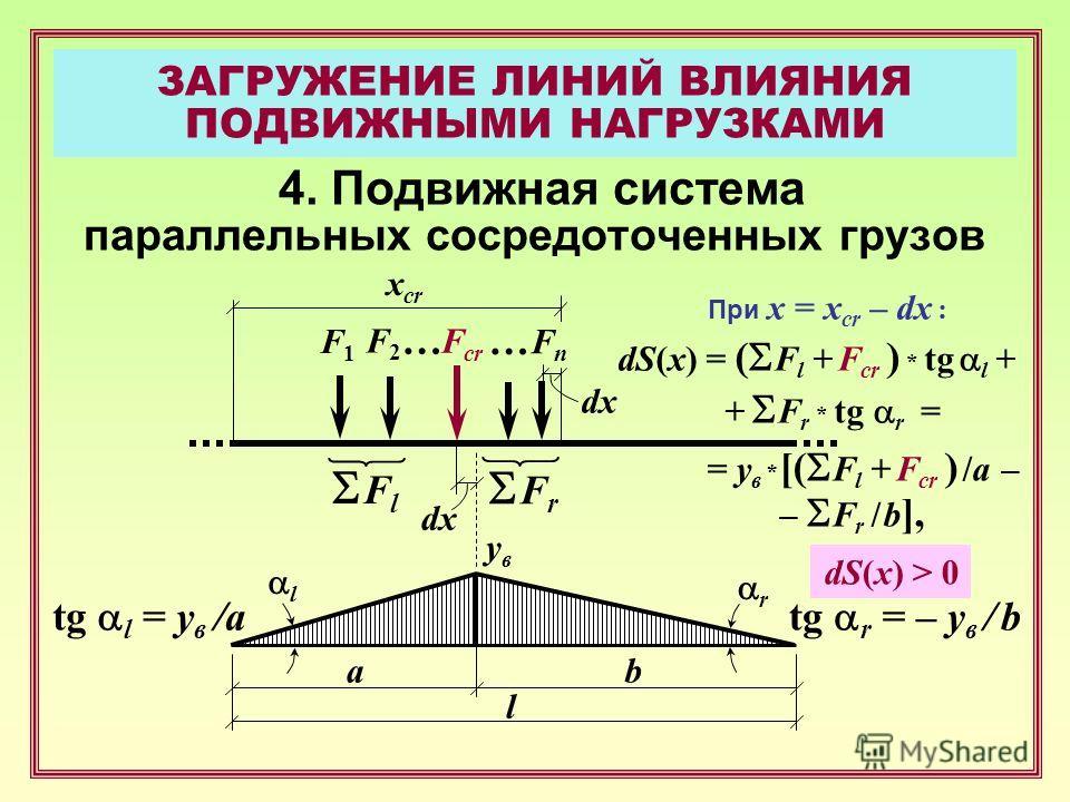 ЗАГРУЖЕНИЕ ЛИНИЙ ВЛИЯНИЯ ПОДВИЖНЫМИ НАГРУЗКАМИ 4. Подвижная система параллельных сосредоточенных грузов F1F1 F2F2 … FnFn a x cr F cr … b l F l F r увув r l tg l = y в /atg r = – y в / b dx При x = x cr – dx : dS(x) = ( F l + F cr ) * tg l + + F r * t