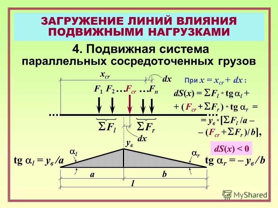 ЗАГРУЖЕНИЕ ЛИНИЙ ВЛИЯНИЯ ПОДВИЖНЫМИ НАГРУЗКАМИ 4. Подвижная система параллельных сосредоточенных грузов F1F1 F2F2 … FnFn a x cr F cr … b l F l F r увув r l tg l = y в /atg r = – y в / b dx При x = x cr + dx : dS(x) = F l * tg l + + ( F cr + F r ) * t