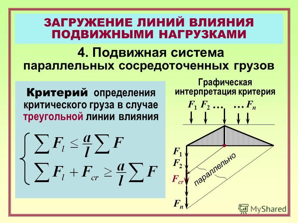 ЗАГРУЖЕНИЕ ЛИНИЙ ВЛИЯНИЯ ПОДВИЖНЫМИ НАГРУЗКАМИ 4. Подвижная система параллельных сосредоточенных грузов Критерий определения критического груза в случае треугольной линии влияния F2F2 … F1F1 … Графическая интерпретация критерия FnFn F1F1 F2F2 FnFn F