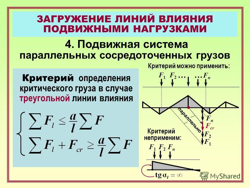 ЗАГРУЖЕНИЕ ЛИНИЙ ВЛИЯНИЯ ПОДВИЖНЫМИ НАГРУЗКАМИ 4. Подвижная система параллельных сосредоточенных грузов Критерий определения критического груза в случае треугольной линии влияния F2F2 … F1F1 … Критерий можно применить: FnFn F1F1 F2F2 FnFn F cr паралл