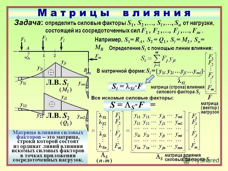 М а т р и ц ы в л и я н и я Задача: о пределить силовые факторы S 1, S 2,…, S i,…, S n от нагрузки, состоящей из сосредоточенных сил F 1, F 2,…, F j,…, F m. A B F1F1 F2F2 FjFj FmFm 12 Например, S 1 = R A, S 2 = Q 1, S i = M 2, S n = M B Л.В. S i y1iy