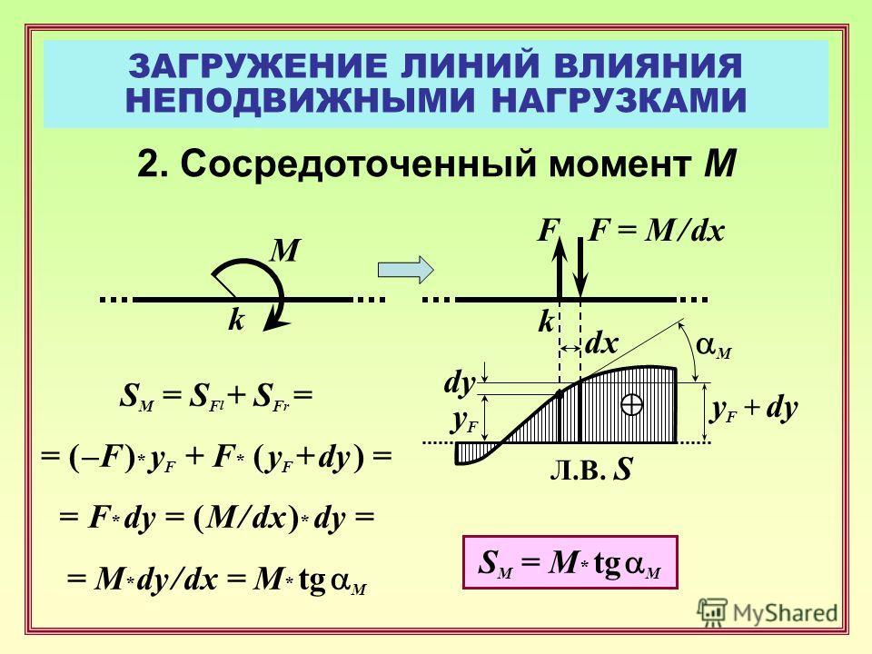 ЗАГРУЖЕНИЕ ЛИНИЙ ВЛИЯНИЯ НЕПОДВИЖНЫМИ НАГРУЗКАМИ 2. Сосредоточенный момент М F yFyF Л.В. S S M = M * tg M F = M / dx y F + dy dy M k k dx M S M = S F l + S F r = = ( –F ) * y F + F * ( y F + dy ) = = F * dy = ( M / dx ) * dy = = M * dy / dx = M * tg