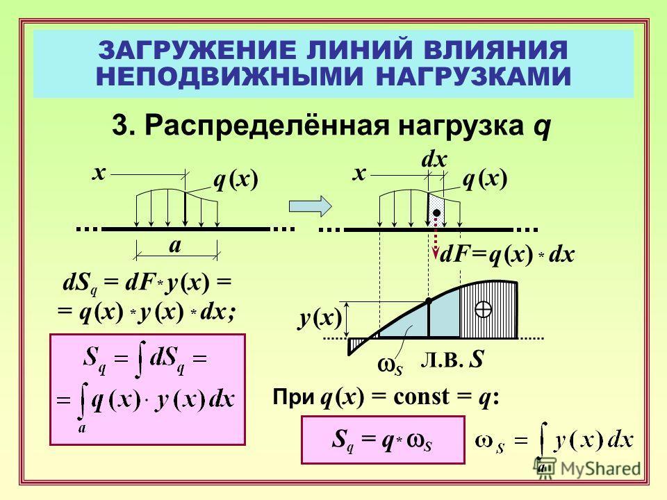 ЗАГРУЖЕНИЕ ЛИНИЙ ВЛИЯНИЯ НЕПОДВИЖНЫМИ НАГРУЗКАМИ y (x)y (x) Л.В. S S q = q * S q (x)q (x) dx dS q = dF * y (x) = = q (x) * y (x) * dx ; x q (x)q (x) x dF = q (x) * dx а S При q (x) = const = q: 3. Распределённая нагрузка q