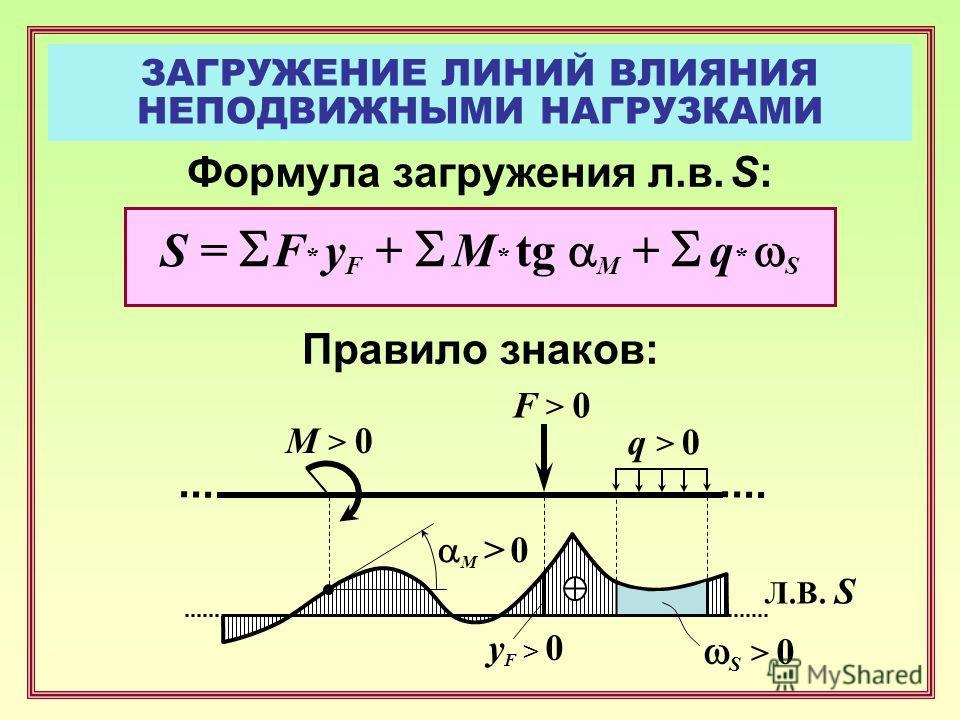 ЗАГРУЖЕНИЕ ЛИНИЙ ВЛИЯНИЯ НЕПОДВИЖНЫМИ НАГРУЗКАМИ Формула загружения л.в. S: Правило знаков: F > 0 y F > 0 Л.В. S S = F * y F + M * tg M + q * S q > 0 M > 0 S > 0 M > 0