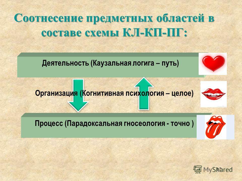 Соотнесение предметных областей в составе схемы КЛ-КП-ПГ: 17 Деятельность (Каузальная логига – путь) Процесс (Парадоксальная гносеология - точно ) Организация (Когнитивная психология – целое)