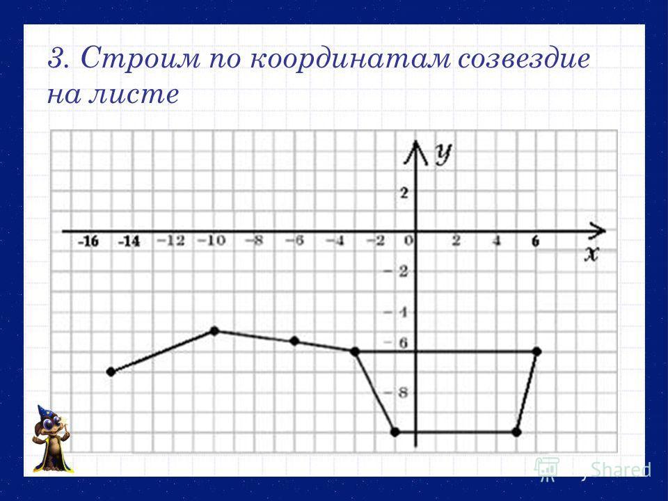 3. Строим по координатам созвездие на листе
