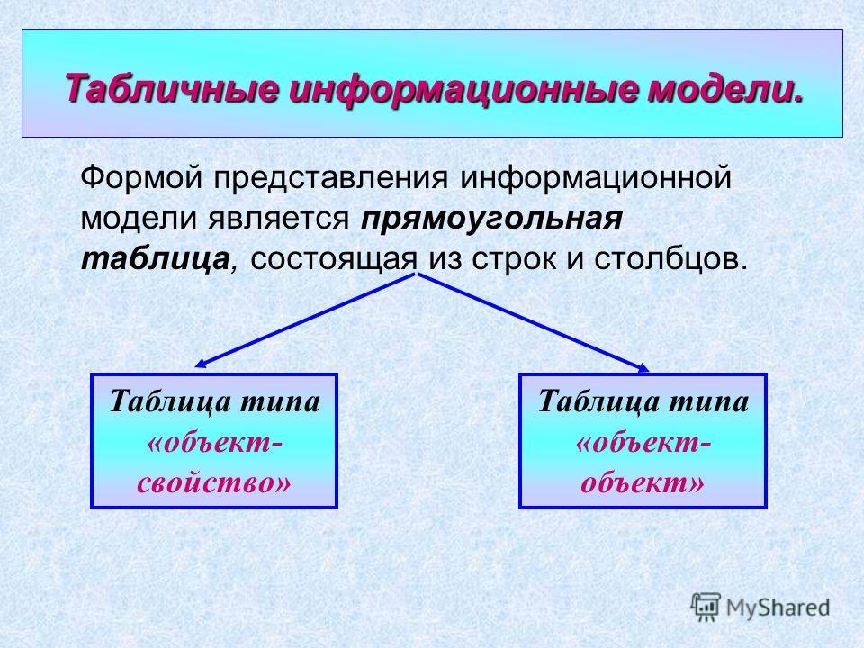 Табличныемодели Табличные модели Формой представления информационной модели является прямоугольная таблица, состоящая из строк и столбцов. Таблица типа «объект- свойство» Таблица типа «объект- объект» Табличные информационные модели.