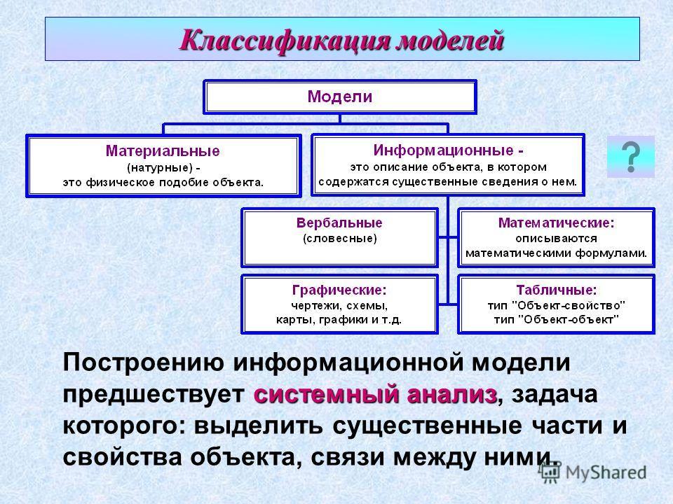системный анализ Построению информационной модели предшествует системный анализ, задача которого: выделить существенные части и свойства объекта, связи между ними. Классификация моделей