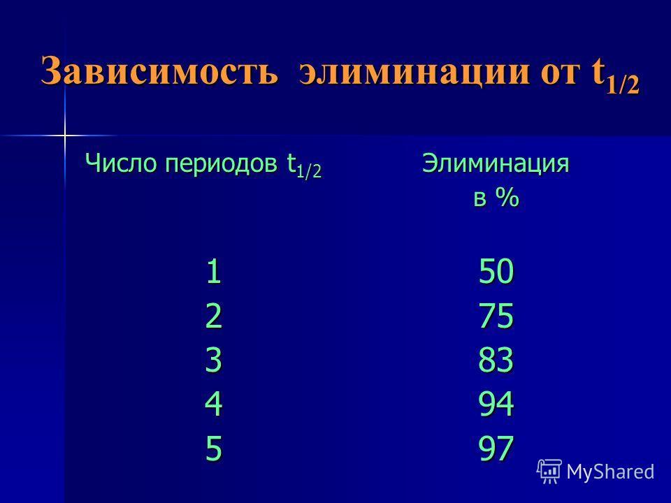 Зависимость элиминации от t 1/2 Число периодов t 1/2 12345Элиминация в % 5075839497