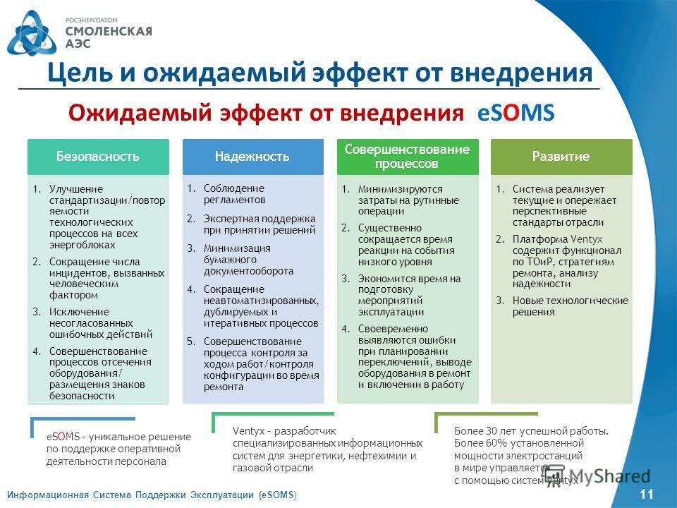 11 Информационная Система Поддержки Эксплуатации (eSOMS) Цель и ожидаемый эффект от внедрения Ожидаемый эффект от внедрения eSOMS Надежность 1. Соблюдение регламентов 2. Экспертная поддержка при принятии решений 3. Минимизация бумажного документообор