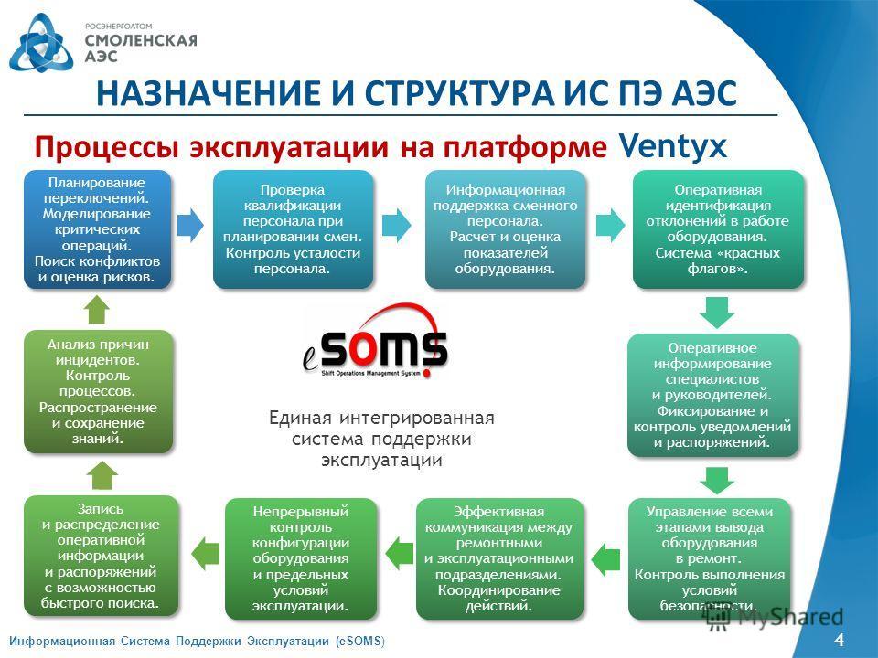 4 Информационная Система Поддержки Эксплуатации (eSOMS) НАЗНАЧЕНИЕ И СТРУКТУРА ИС ПЭ АЭС Процессы эксплуатации на платформе Ventyx Планирование переключений. Моделирование критических операций. Поиск конфликтов и оценка рисков. Планирование переключе