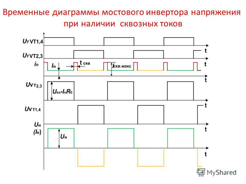 Временные диаграммы мостового инвертора напряжения при наличии сквозных токов