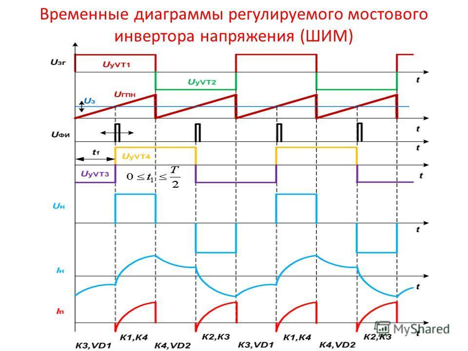 Временные диаграммы регулируемого мостового инвертора напряжения (ШИМ)