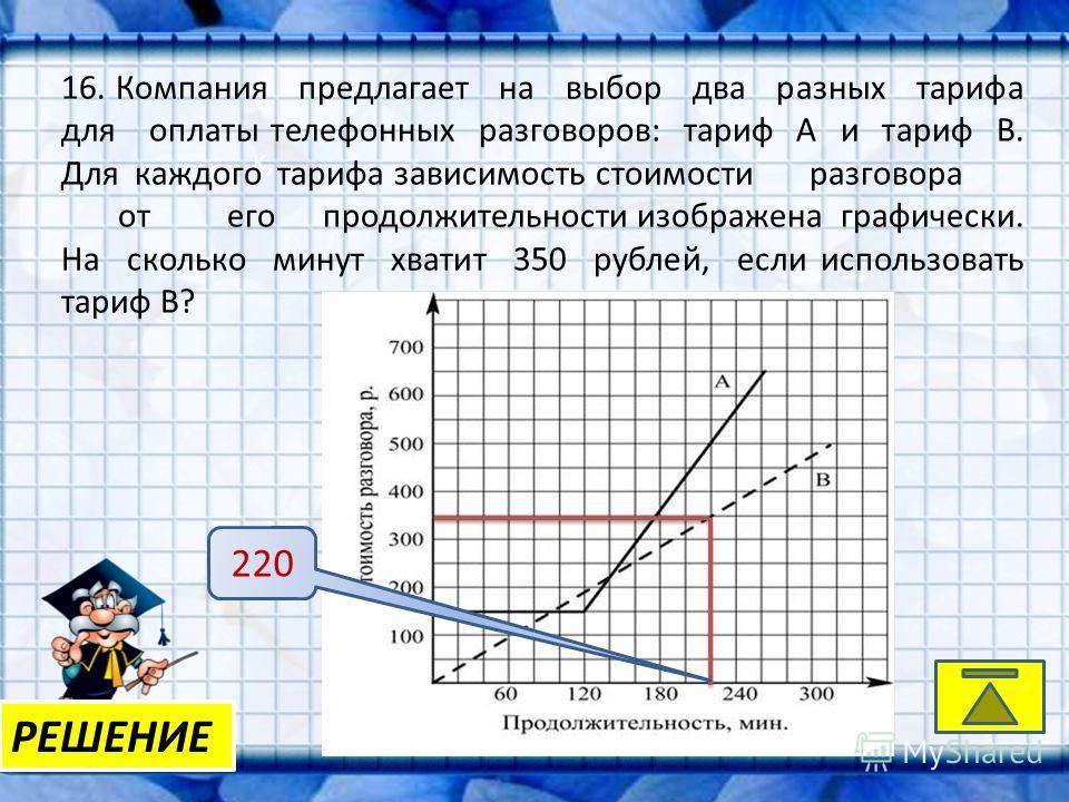 K, РЕШЕНИЕ 16. Компания предлагает на выбор два разных тарифа для оплаты телефонных разговоров: тариф А и тариф В. Для каждого тарифа зависимостьстоимостиразговора отегопродолжительности изображена графически. На сколько минут хватит 350 рублей, если