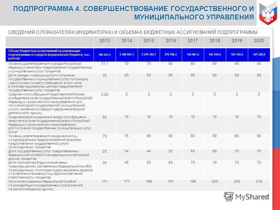 17 СВЕДЕНИЯ О ПОКАЗАТЕЛЯХ (ИНДИКАТОРАХ) И ОБЪЕМАХ БЮДЖЕТНЫХ АССИГНОВАНИЙ ПОДПРОГРАММЫ 20132014201520162017201820192020 Объем бюджетных ассигнований на реализацию подпрограммы из средств федерального бюджета, тыс. рублей 706 521,53 390 821,13 276 765,