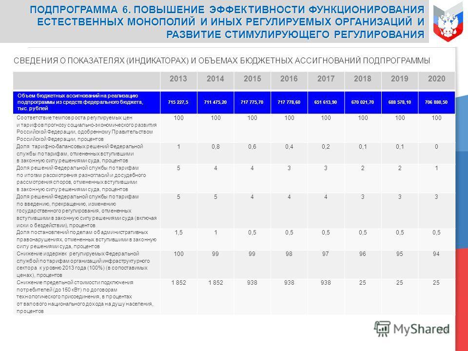 23 СВЕДЕНИЯ О ПОКАЗАТЕЛЯХ (ИНДИКАТОРАХ) И ОБЪЕМАХ БЮДЖЕТНЫХ АССИГНОВАНИЙ ПОДПРОГРАММЫ 20132014201520162017201820192020 Объем бюджетных ассигнований на реализацию подпрограммы из средств федерального бюджета, тыс. рублей 715 227,5 711 475,20717 775,70