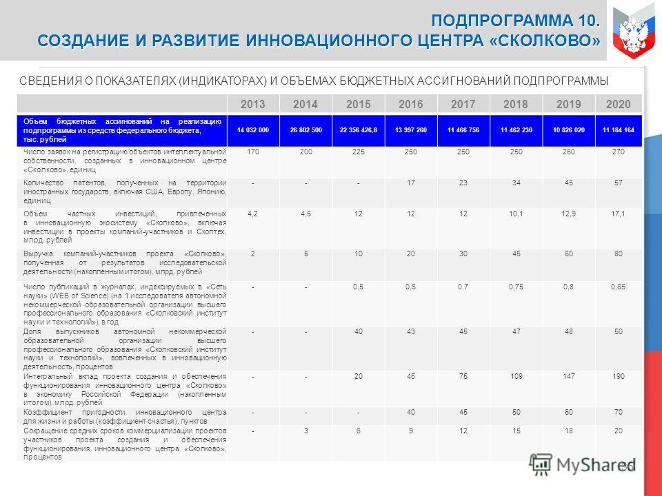 35 СВЕДЕНИЯ О ПОКАЗАТЕЛЯХ (ИНДИКАТОРАХ) И ОБЪЕМАХ БЮДЖЕТНЫХ АССИГНОВАНИЙ ПОДПРОГРАММЫ 20132014201520162017201820192020 Объем бюджетных ассигнований на реализацию подпрограммы из средств федерального бюджета, тыс. рублей 14 032 00026 802 50022 356 426
