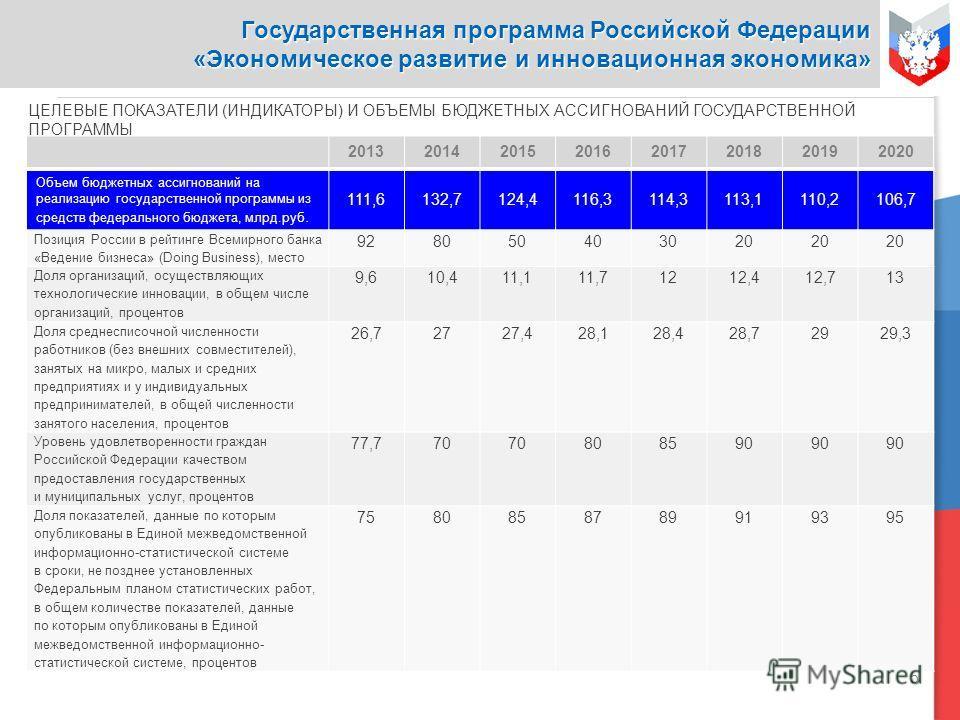 5 20132014201520162017201820192020 Объем бюджетных ассигнований на реализацию государственной программы из средств федерального бюджета, млрд.руб. 111,6132,7124,4116,3114,3113,1110,2106,7 Позиция России в рейтинге Всемирного банка «Ведение бизнеса» (