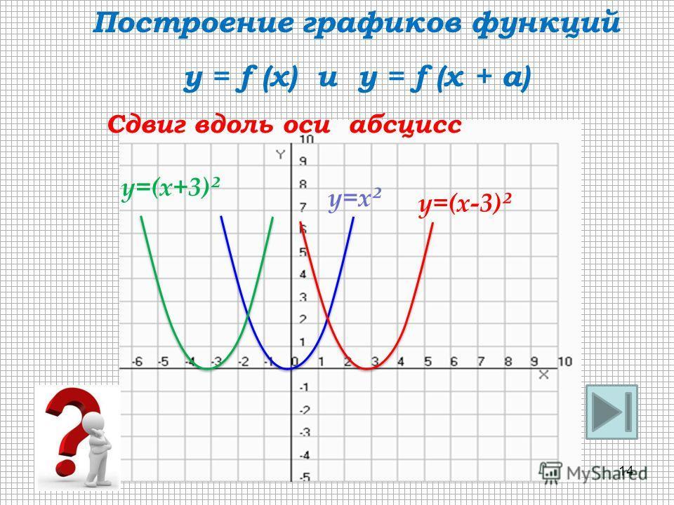 y=x ² y=(x-3) ² Сдвиг вдоль оси абсцисс Построение графиков функций y = f (x) и y = f (x + a) y=(x+3) ² 14