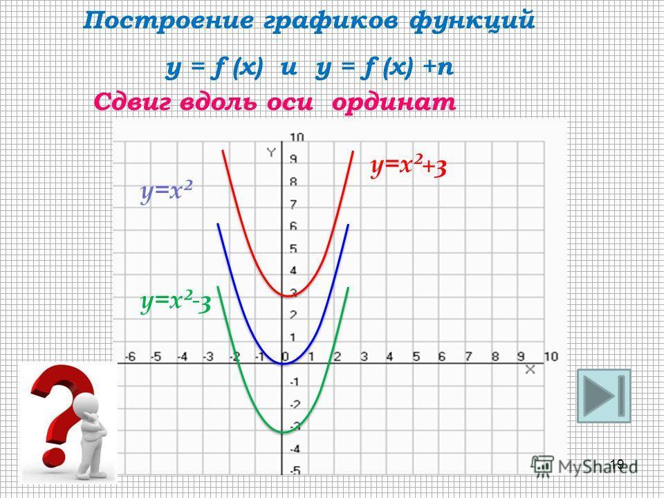 y=x ² y=x ²+3 Сдвиг вдоль оси ординат Построение графиков функций y = f (x) и y = f (x) +n y=x ²-3 19