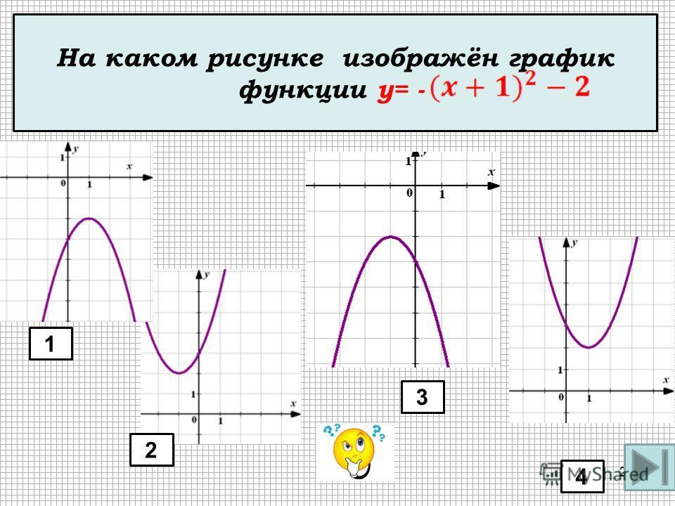 На одном из рисунков изображен график функции Укажите номер этого рисунка. 1 4 3 На каком рисунке изображён график функции y= - 2 27