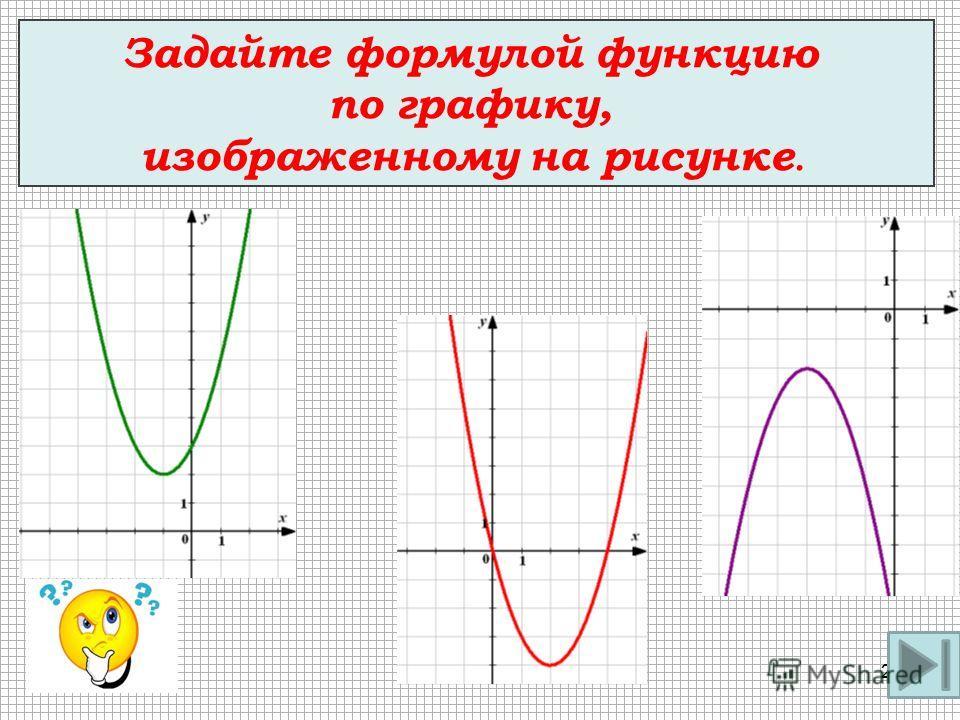Задайте формулой функцию по графику, изображенному на рисунке. 28