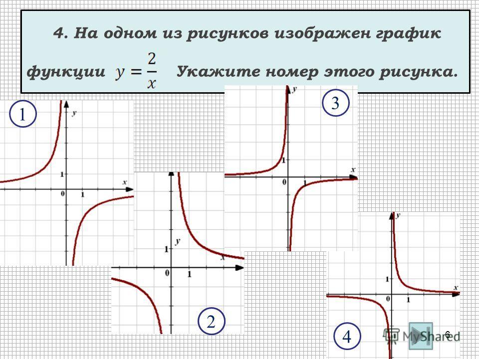4. На одном из рисунков изображен график функции Укажите номер этого рисунка. 1 2 3 4 2 6