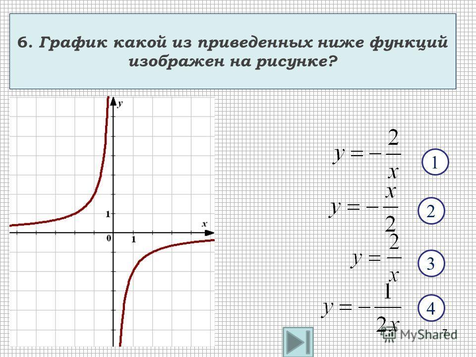 6. График какой из приведенных ниже функций изображен на рисунке? 4 2 1 3 7
